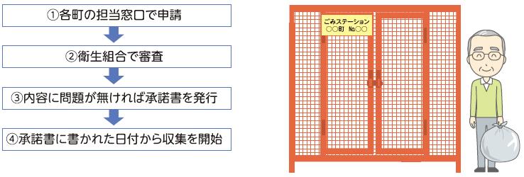 1担当窓口で申請→2衛生組合で審査→3内容に問題がなければ承認書発行→4承認書に書かれた日付から収集開始